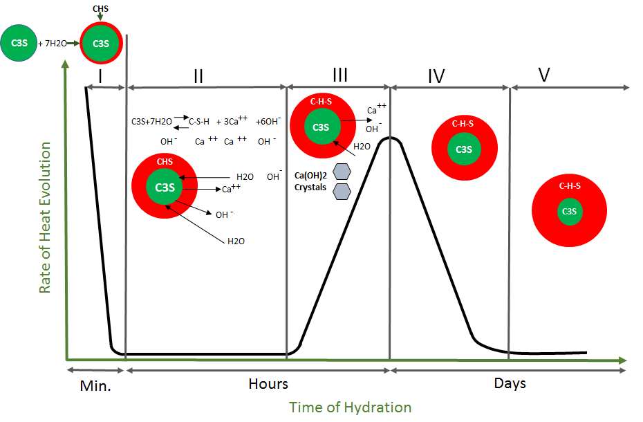 Cement C3a C4af And Hydration In : Kinetics of cement hydration solutions for global business